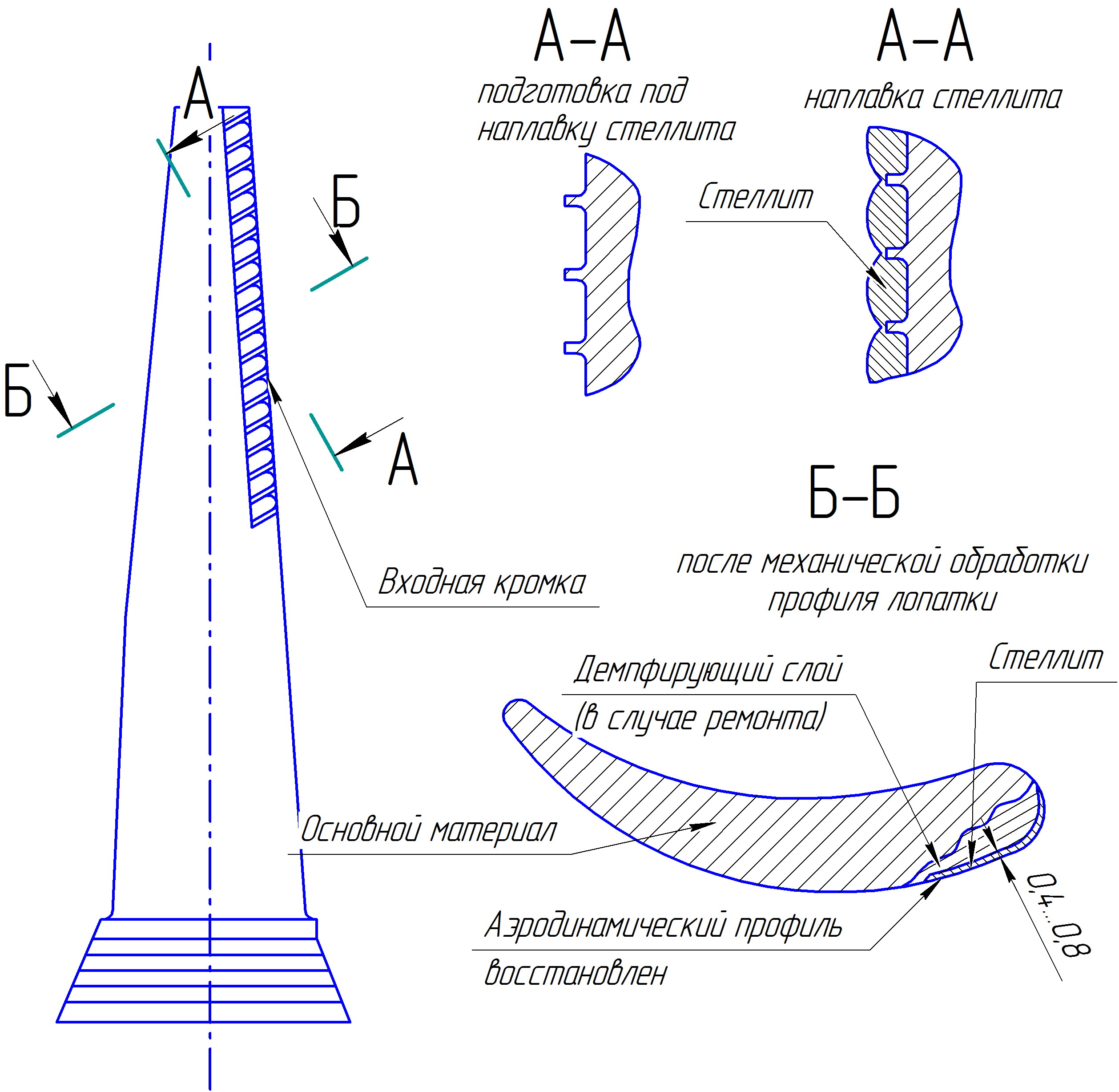 Repair of steam turbine blades